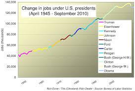 Truman Presidency Chart U S Job Growth And Loss Under Presidents Democrats And