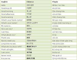 Words For Meeting How To Say Hello And Good Morning In Chinese Meeting People