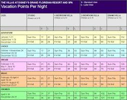 Spa Chart Disney The Villas Grand Floridian Hotel Spa Points Chart