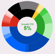 Border Line On Donut In Kendo Ui For Jquery Charts Telerik