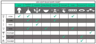 Led Light Illumination Chart Led Flood Lights Led Flood Light Lumens Chart