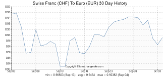 Swiss Franc Chf To Euro Eur Exchange Rates History Fx