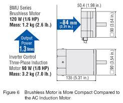 brushless dc motors bldc motors vs