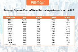 average rent for 2 bedroom apartment. Modren Bedroom Average Rent For 2 Bedroom Apartment A  Luxury Intended Average Rent For Bedroom Apartment T