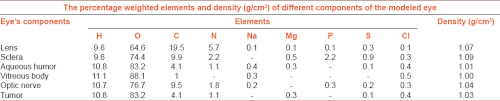 Density Chart Of Materials In G Cm3 View Image