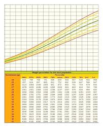 Baby Fetal Growth Chart Week By Fenton Preterm Girl Horneburg Info