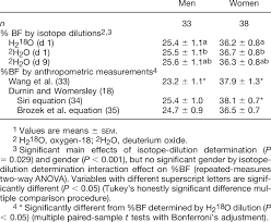 The Percentage Of Body Fat Bf Determined From Isotope