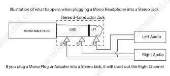 3 5mm 2 conductor mono (male plug) to 3 5mm 3 conductor stereo Male Plug Diagram sku m2sa 110 male plug wiring diagram