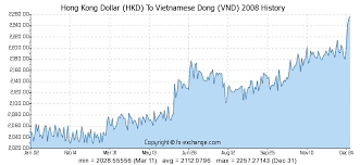 Hong Kong Dollar Hkd To Vietnamese Dong Vnd History