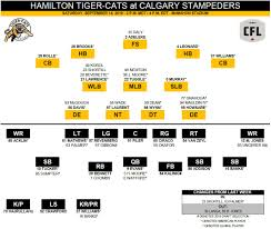 Depth Chart Cgy In Hamilton Tiger Cats Page 1 Of 2