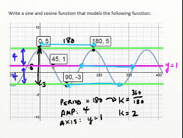 mcr3u unit 5 writing sine cosine equation given graph