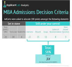 What Are The Most Important Parts Of An Mba Application Applicantlab