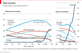 The Irresistible Rise Of Internet Dating Daily Chart