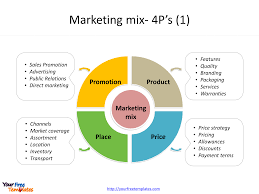 4 P S Of Marketing Chart Marketing Mix Template Free Powerpoint Templates