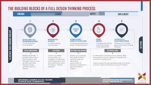 Design Thinking Process Future Thinking Strategic Planning Sessions The Full