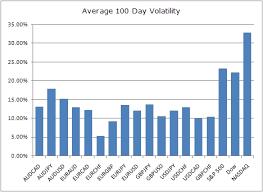 Forex Volatility Index Indicator Volatility Technical