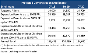 Utah Medicaid Income Chart Utah Releases Medicaid Expansion Fall Back Plan Waiver
