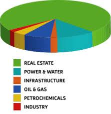 Real Estate Pie Chart 293x300 Mohebi Investmentsmohebi