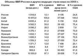Реферат Россия в мировой экономике Источник Мировая экономика и международные отношения 2005 № 7