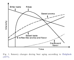 wine aging chart required reading the chemistry of aging draft magazine