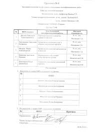 Предварительная защита выпускных квалификационных работ Протокол 4
