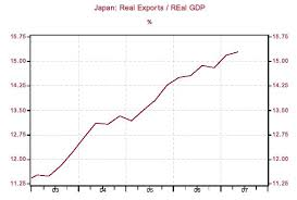 Japanese Q2 Real Gdp Growth Downshifts Sharply As Export
