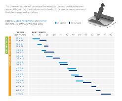 How Do You Determine The Correct Trim Tab Size