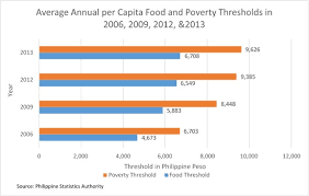poverty in the  poverty and food threshold edit
