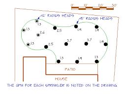 Irrigation Gpm Chart Sprinkler Coverage Nozzle Selection Sprinkler Spacings