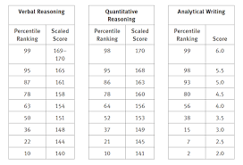 T Score Percentile Chart How Is The Gre Scored Kaplan Test Prep