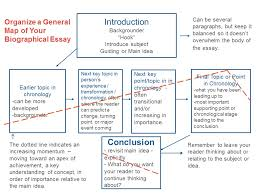 writing a family history biographical essay part history echoes organize and plan family history biographical essay