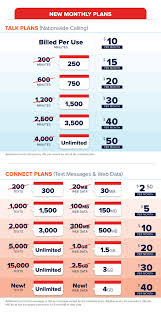 Our New Cellphone Plans Give You More Value For The Same Low