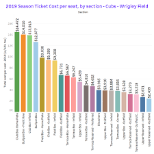 Wrigley Field Seating Chart Prices Cubs Season Tickets For 2019 Will Be A Great Value Myth Or