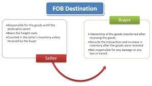 fob destination meaning exle mba