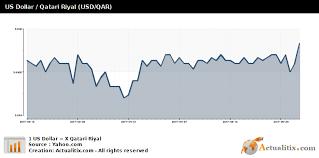Us Dollar Qatari Riyal Usd Qar