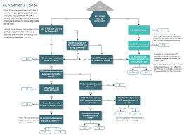 Types Of Coverage Exemptions Chart Aca Code Cheatsheet