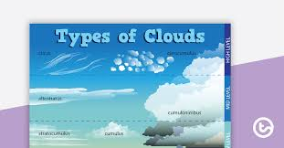 Types Of Clouds Ppt Types Of Clouds Poster Teaching Resource Teach Starter