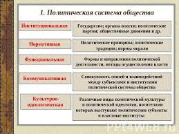 Теория политической системы общества  Теория политической системы общества курсовая