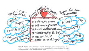 Happy First International #SEL Day – confident parents confident kids
