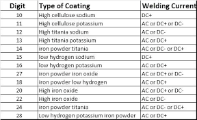 Arc Welding Current Setting Chart 7018 Welding Rod Amp Settings Amperage Chart How To Weld