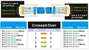 crossover wiring diagram pictures crossover cable wiring diagram crossover wiring diagram crossover cable diagram ethernet crossover cable wiring diagram