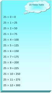 25 Times Table Multiplication Table Of 25 Read Twenty
