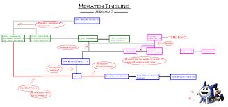 Smt Multiverse Chart