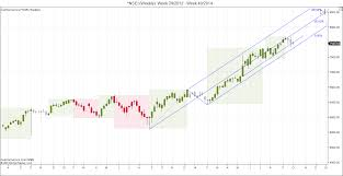 Nifty Weekly Chart Nifty Weekly Chart Analysis Brameshs Technical Analysis