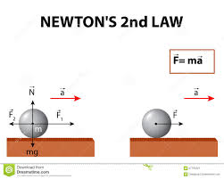 royalty free vector newton s second law