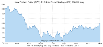 Gbp Vs Nzd Chart New Zealand Dollar Nzd To British Pound Sterling Gbp