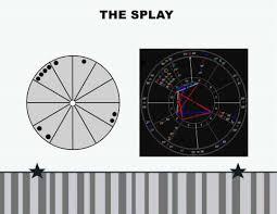 Splay Chart Chart Patterns Light Force Network