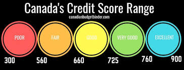 8 Simple Ways To Boost Your Credit Rating In Canada Net