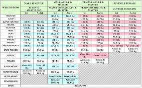 Womans Weight Chart North American Brazilian Jiu Jitsu Federation Age Weight