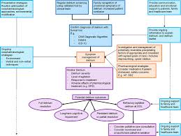 Rapid Tranquillisation Flow Chart Clinical Assessment And Management Of Delirium In The